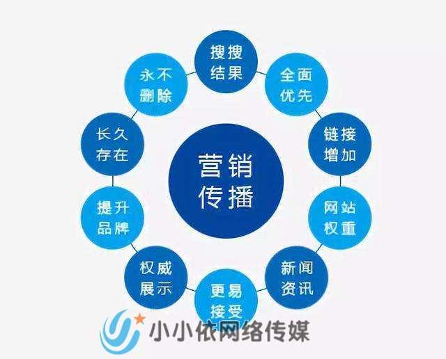 发布软文价格_产品软文发布_软文发布平台